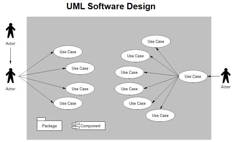 【開發文件】不要為了寫文件而寫文件 先決定好「方向」再著手 (UML 優缺點)